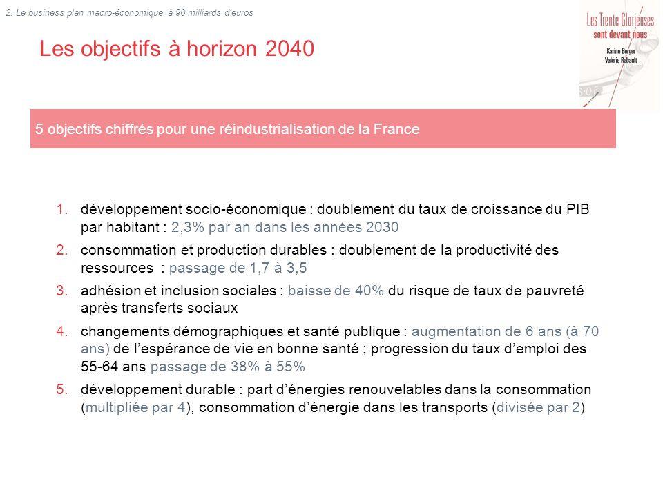 Les objectifs à horizon 2040 5 objectifs chiffrés pour une réindustrialisation de la France 1.développement socio-économique : doublement du taux de c