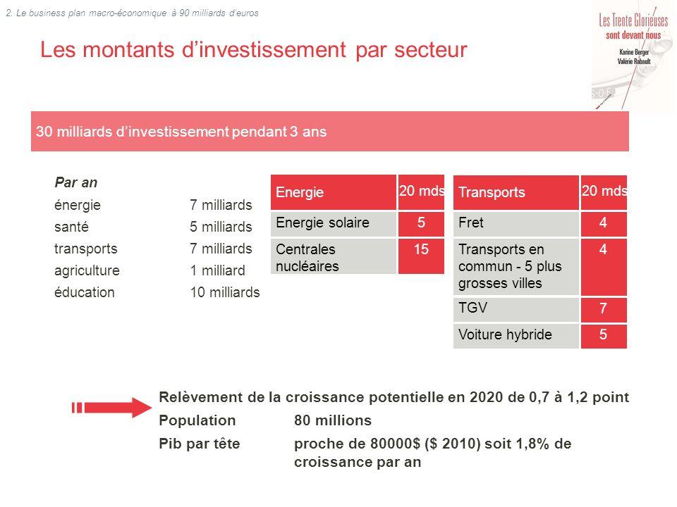 Les montants dinvestissement par secteur 30 milliards dinvestissement pendant 3 ans Par an énergie 7 milliards santé 5 milliards transports7 milliards