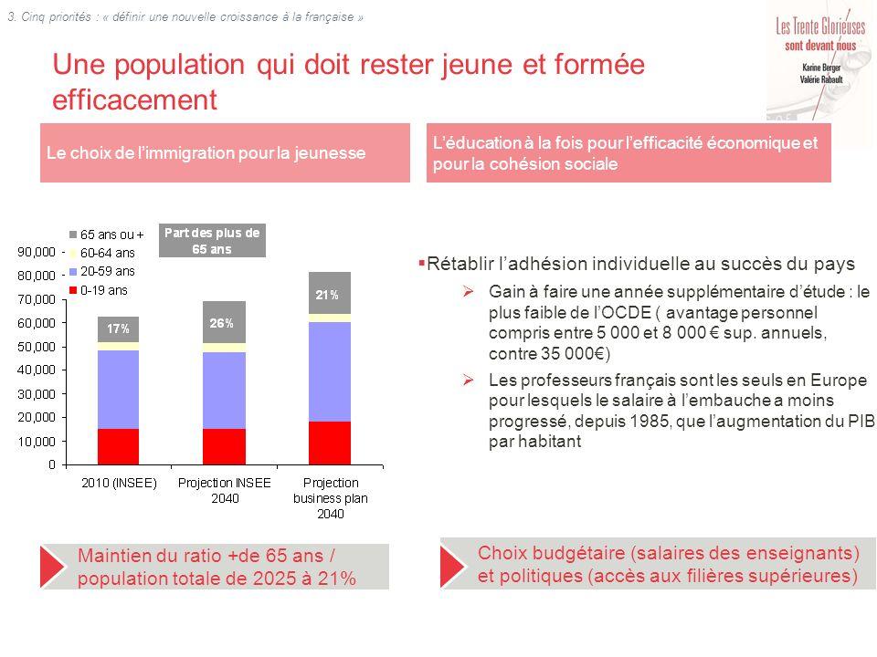 Linvestissement dans lénergie : choix défensif et doptimisation Un enjeu dapprovisionnement et de balance commerciale, dans un contexte de renchérissement des ressources énergétiques 48 milliards deuros de déficit commercial énergétique à fin 2010 La France maintient une dépendance de lordre de 50%, quand celle de lEurope augmente Un enjeu doptimisation de la ressource Augmenter la productivité de la ressource énergétique Réindustralisation par linnovation dans ce secteur Lénergie : un secteur à la base de la croissance et où la France peut encore maintenir ses acquis concurrentiels Source: Eurostat.