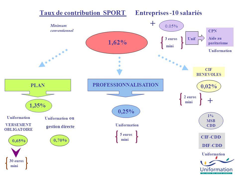 CPN Aide au paritarisme Taux de contribution SPORT Entreprises de 10 à -20 salariés 1,62% Uniformation CIF-CDD DIF-CDD 1% MSB CDD + PLAN 0,15% 0.05% Uniformation Unif + PROFESSIONNALISATION 0,95% 1,45% Uniformation VERSEMENT OBLIGATOIRE Minimum conventionnel Uniformation ou gestion directe 0,50% CIF BENEVOLES 0,02% 3 euros mini 10 euros mini
