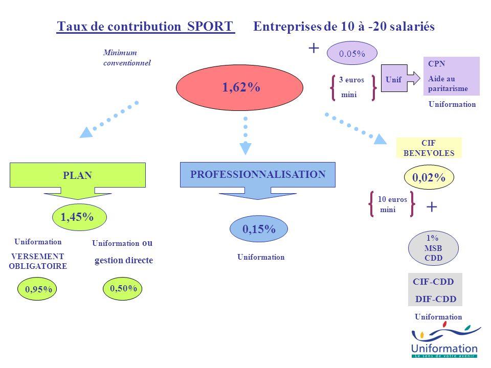 CPN Aide au paritarisme Taux de contribution SPORT Entreprises de 20 salariés et plus 1,62% Uniformation CIF-CDD DIF-CDD 1% MSB CDD + PLAN 0,50% 0.05% Uniformation Unif + PROFESSIONNALISATION 0,40% 0,90% Uniformation VERSEMENT OBLIGATOIRE Minimum conventionnel Uniformation ou gestion directe 0,50% CIF BENEVOLES 0,02% 3 euros mini 10 euros mini 0,20% CIF CDI Uniformation