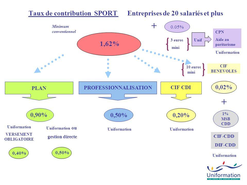 CPN Aide au paritarisme Taux de contribution SPORT Entreprises de 20 salariés et plus 1,62% Uniformation CIF-CDD DIF-CDD 1% MSB CDD + PLAN 0,50% 0.05%