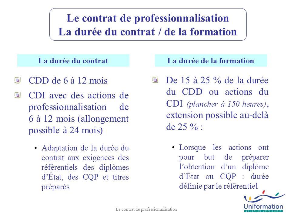 CDD de 6 à 12 mois CDI avec des actions de professionnalisation de 6 à 12 mois (allongement possible à 24 mois) Adaptation de la durée du contrat aux