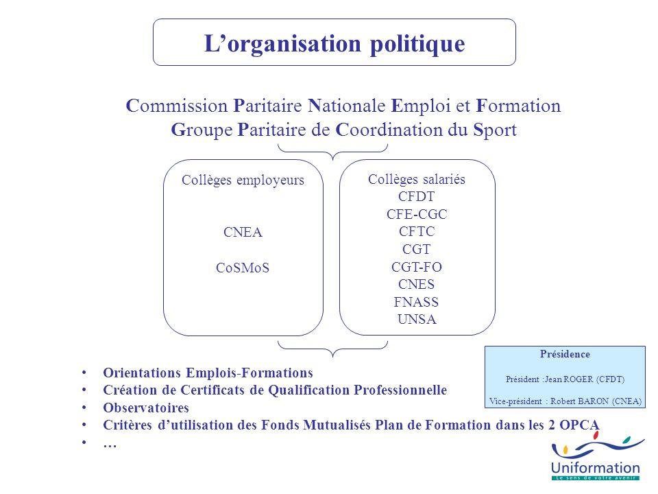 Commission Paritaire Nationale Emploi et Formation Groupe Paritaire de Coordination du Sport Collèges employeurs CNEA CoSMoS Collèges salariés CFDT CF