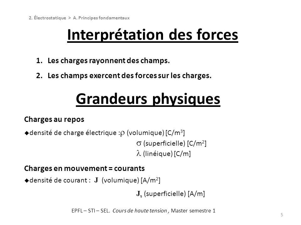 5 1.Les charges rayonnent des champs. 2.Les champs exercent des forces sur les charges. Charges au repos densité de charge électrique : (volumique) [C