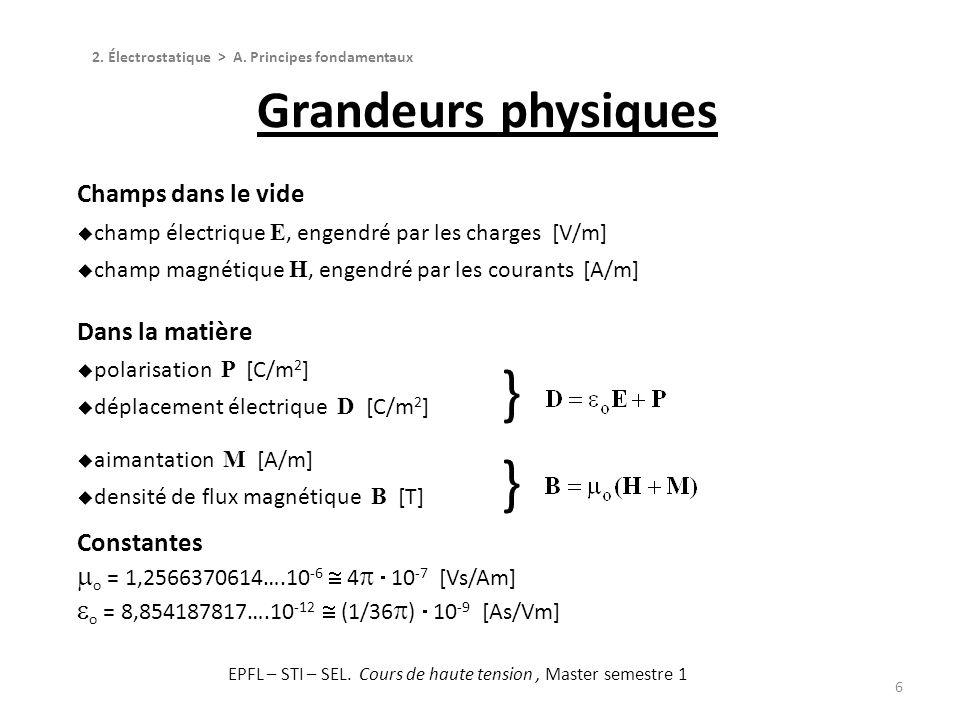 Champs dans le vide champ électrique E, engendré par les charges [V/m] champ magnétique H, engendré par les courants [A/m] Dans la matière polarisatio