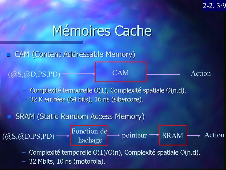 Mémoires Cache n CAM (Content Addressable Memory) (@S,@D,PS,PD) CAM Action –Complexité temporelle O(1), Complexité spatiale O(n.d). –32 K entrées (64