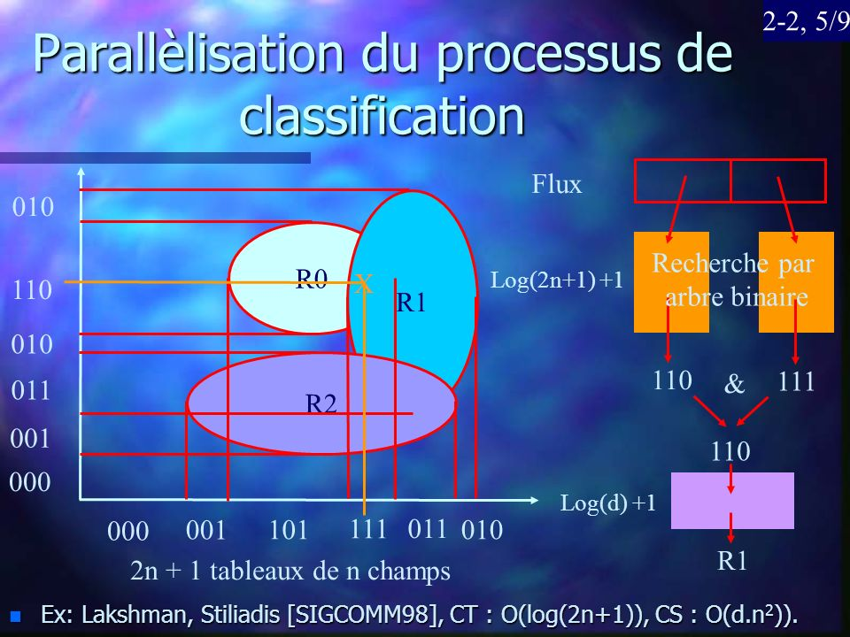 Parallèlisation du processus de classification n Ex: Lakshman, Stiliadis [SIGCOMM98], CT : O(log(2n+1)), CS : O(d.n 2 )).