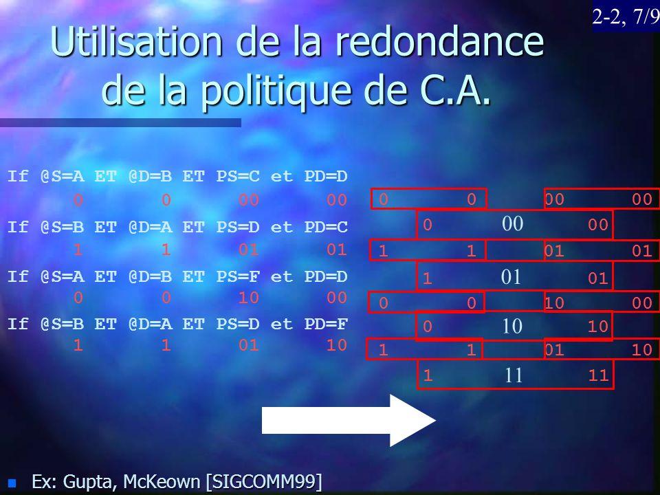 Utilisation de la redondance de la politique de C.A. n Ex: Gupta, McKeown [SIGCOMM99] If @S=A ET @D=B ET PS=C et PD=D If @S=B ET @D=A ET PS=D et PD=C