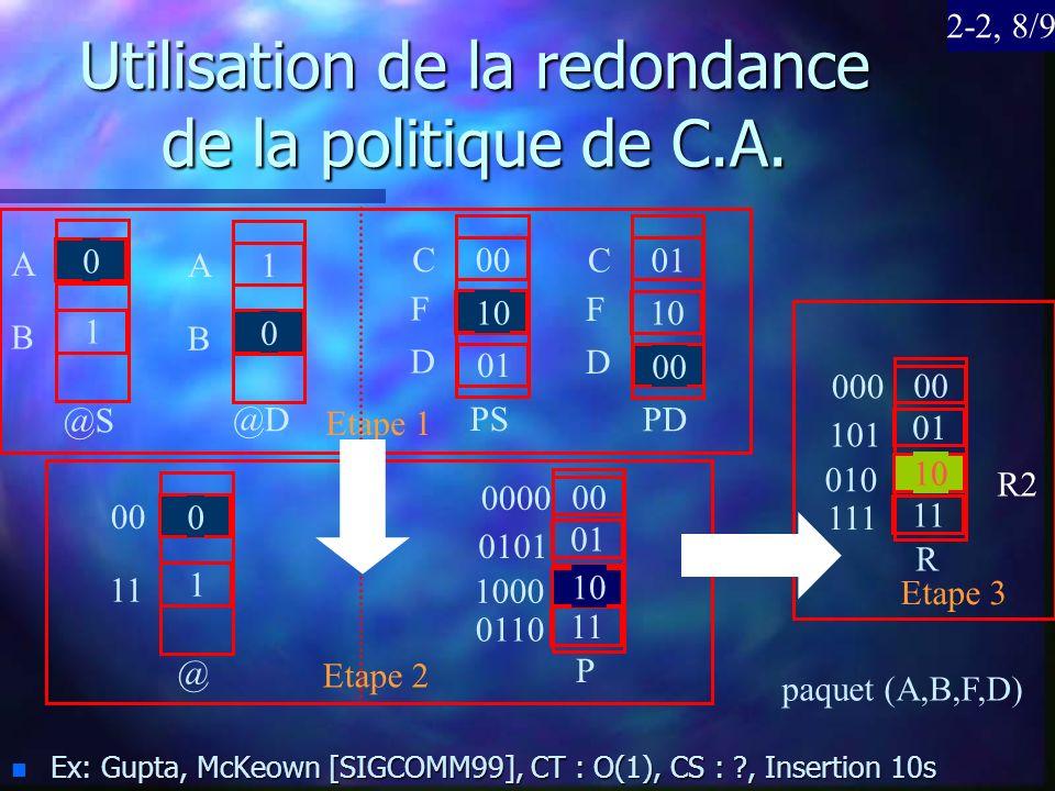Utilisation de la redondance de la politique de C.A. n Ex: Gupta, McKeown [SIGCOMM99], CT : O(1), CS : ?, Insertion 10s A B 0 1 A B 1 0 @S @D C F 00 1