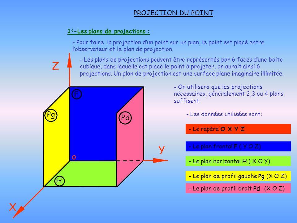 2°-Projection dun point sur les plans de projection: - Le point A dans lespace, se projette perpendiculairement par rapport aux plans de projections.