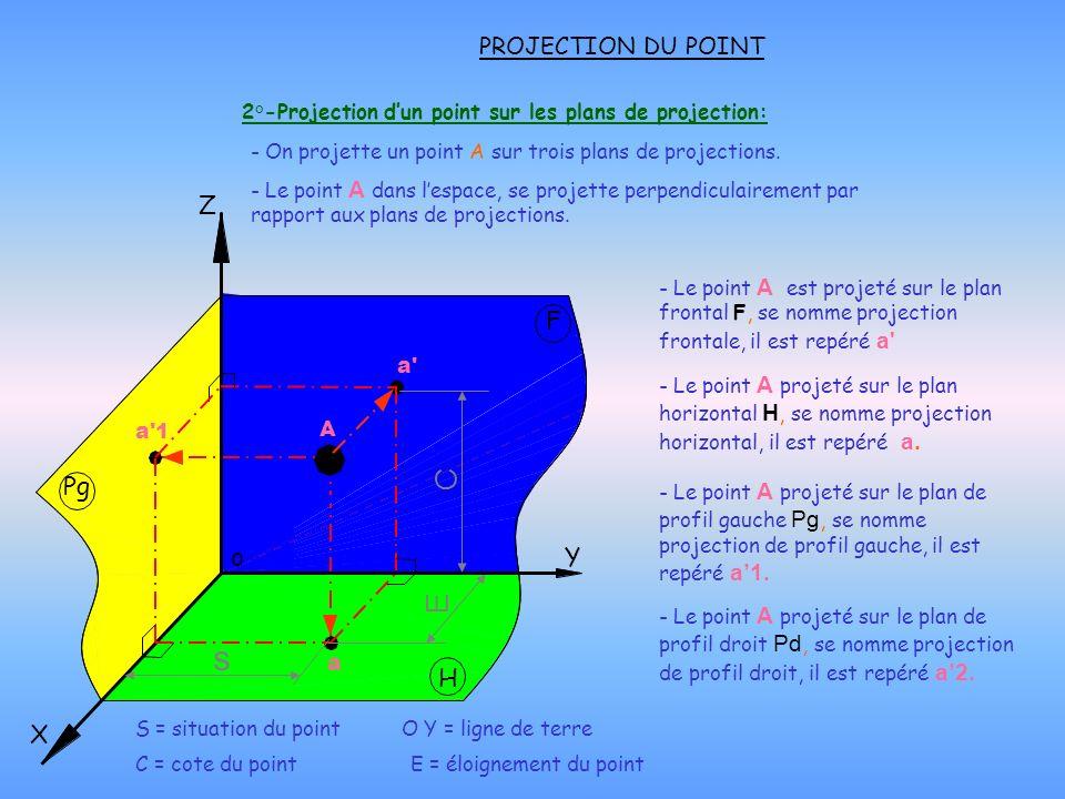 3°-Mise en situation dun point sur le plan O X Y Z: PROJECTION DU POINT - Pour tracer un point, on doit connaître : o F H Z X Y Éloignement a Cote a Situation Pg -La situation : distance des points vue dans le plan frontal F et horizontal H.
