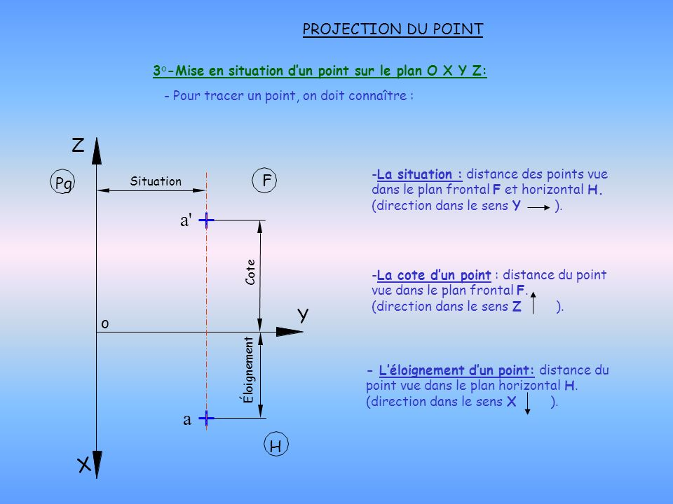 3°-Mise en situation dun point sur le plan O X Y Z: PROJECTION DU POINT - Pour tracer un point, on doit connaître : o F H Z X Y Éloignement a Cote a'