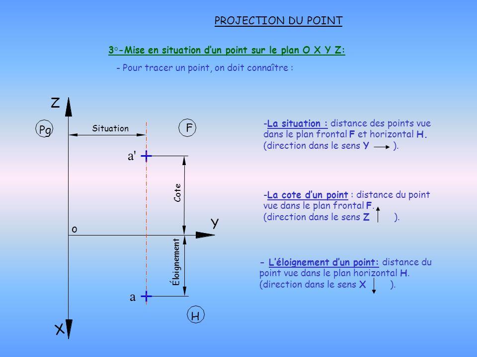 4°-Méthode de traçage dune projection dun point sur le plan de projection O X Y Z : Remarques : PROJECTION DU POINT a F H Pg Pd Pour tracer un point il faut connaître : - Situation - Éloignement - Cote Méthode : 1 ) Tracer le repère O X Y Z.