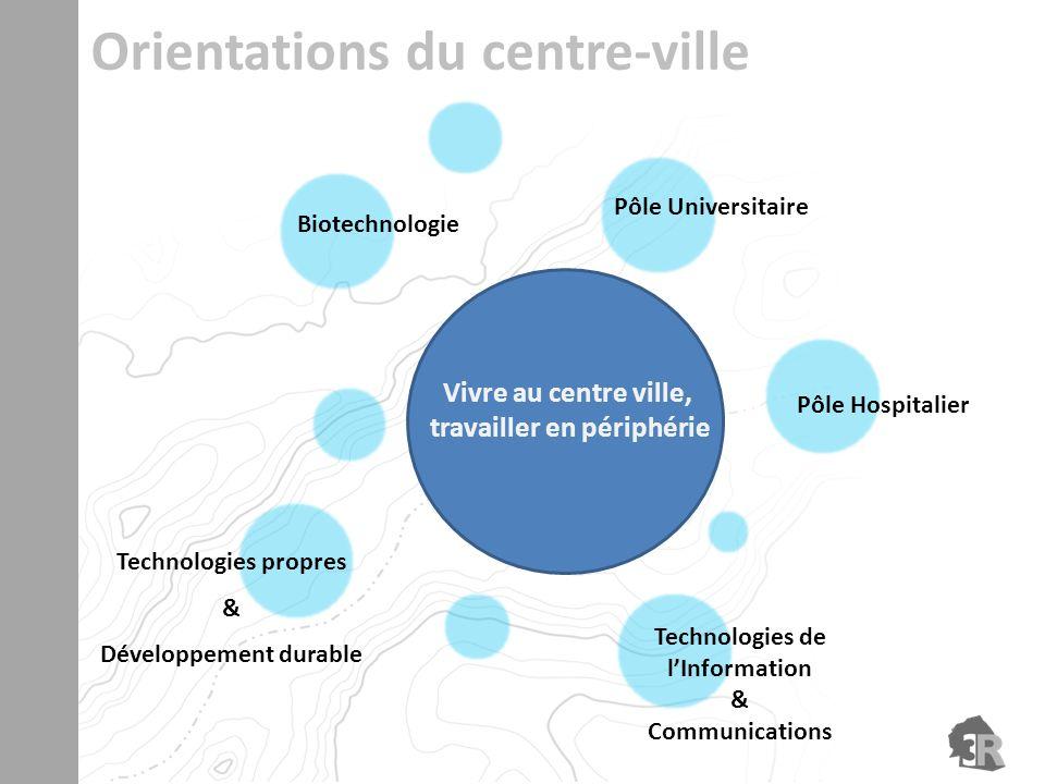 Vivre au centre ville, travailler en périphérie Pôle Universitaire Biotechnologie Pôle Hospitalier Technologies de lInformation & Communications Technologies propres & Développement durable Orientations du centre-ville