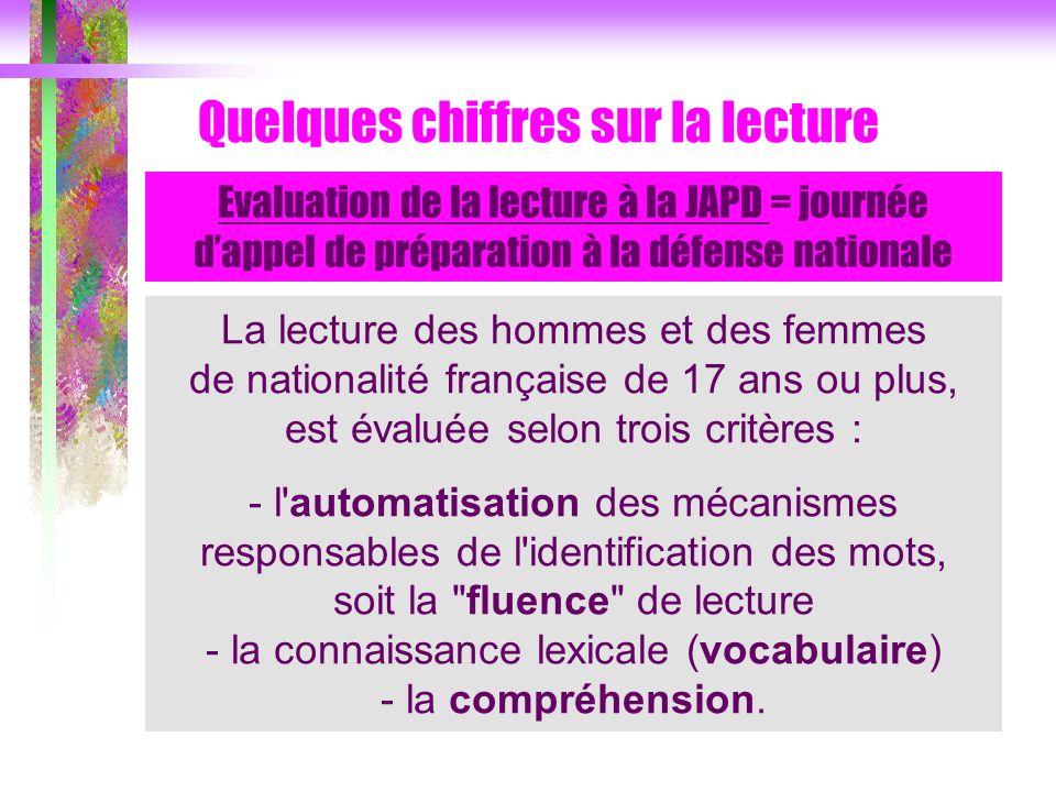 La lecture des hommes et des femmes de nationalité française de 17 ans ou plus, est évaluée selon trois critères : - l'automatisation des mécanismes r
