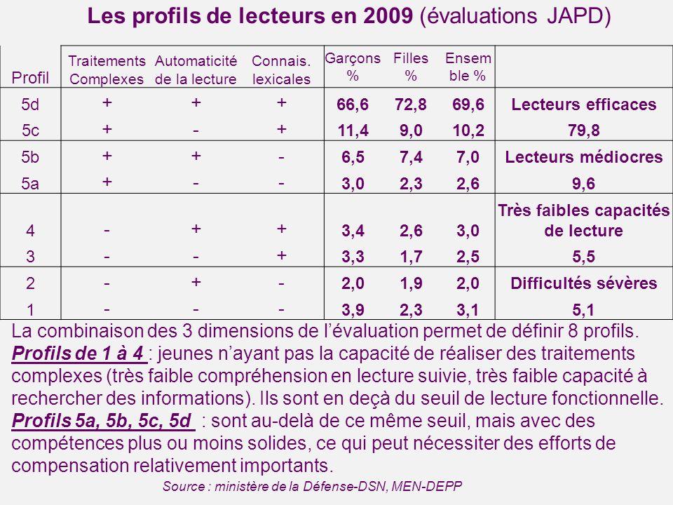 Les profils de lecteurs en 2009 (évaluations JAPD) Profil Traitements Complexes Automaticité de la lecture Connais. lexicales Garçons % Filles % Ensem