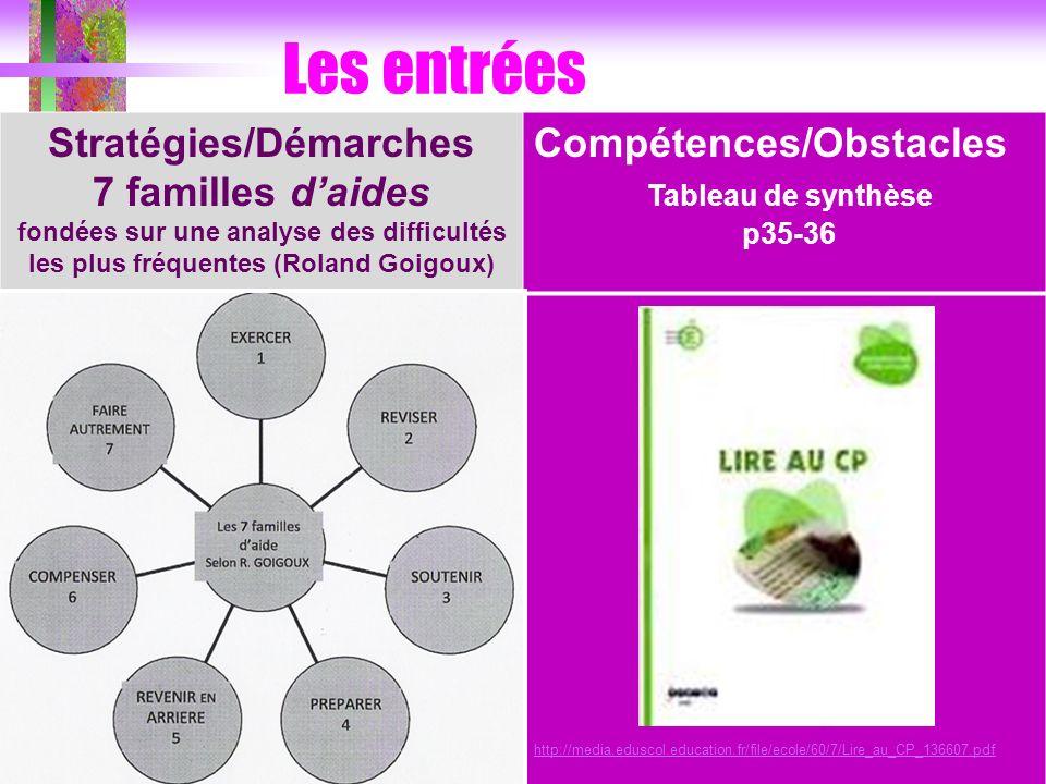 Les entrées Stratégies/Démarches 7 familles daides fondées sur une analyse des difficultés les plus fréquentes (Roland Goigoux) Compétences/Obstacles