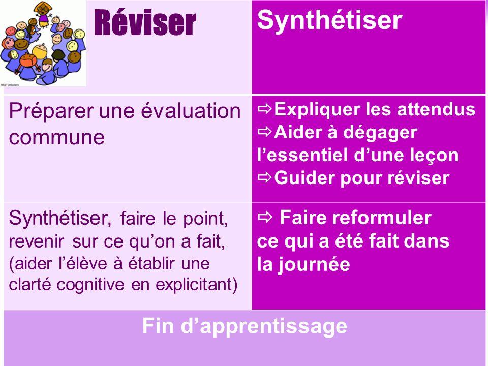 Réviser Synthétiser Préparer une évaluation commune Expliquer les attendus Aider à dégager lessentiel dune leçon Guider pour réviser Synthétiser, fair