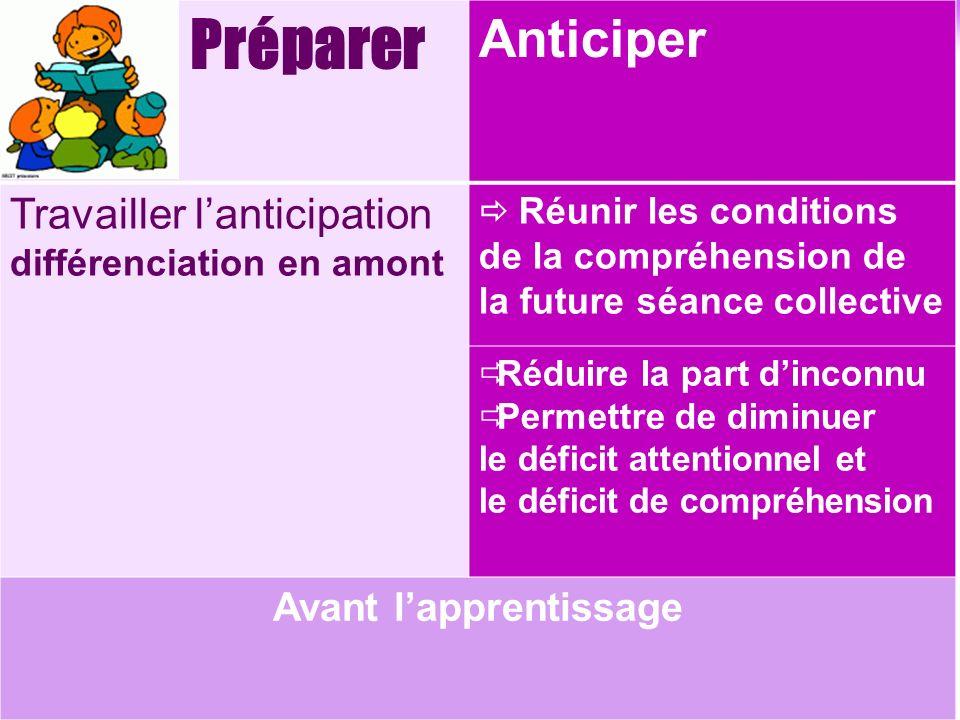Préparer Anticiper Travailler lanticipation différenciation en amont Réunir les conditions de la compréhension de la future séance collective Réduire