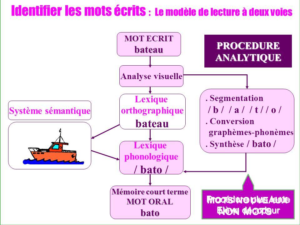 Identifier les mots écrits : Le modèle de lecture à deux voies Analyse visuelle Lexique orthographique bateau Lexique phonologique / bato /.