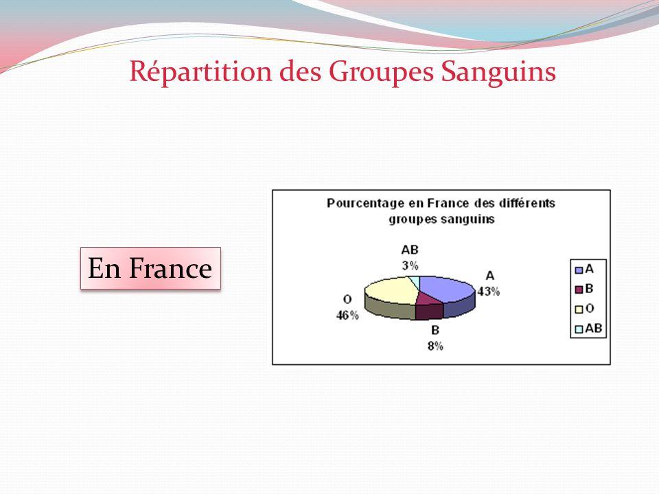 Répartition des Groupes Sanguins En France