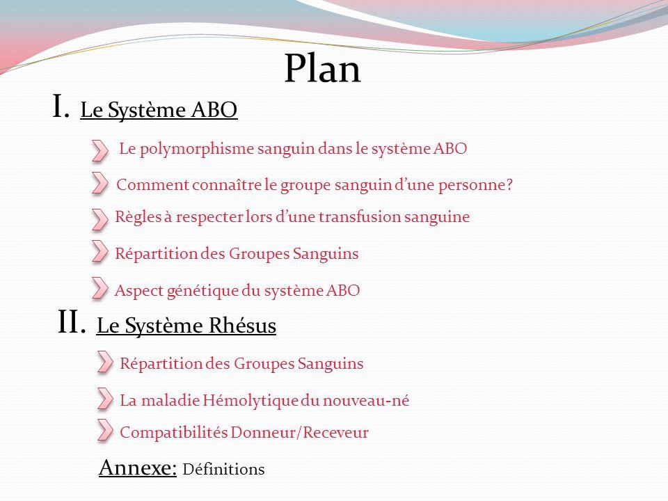 Plan I. Le Système ABO II. Le Système Rhésus Le polymorphisme sanguin dans le système ABO Comment connaître le groupe sanguin dune personne? Règles à