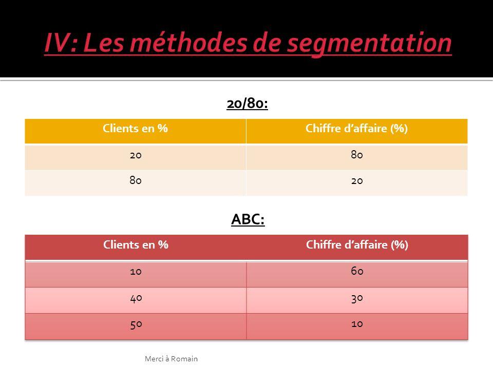 20/80: Clients en %Chiffre daffaire (%) 2080 20 ABC: Merci à Romain