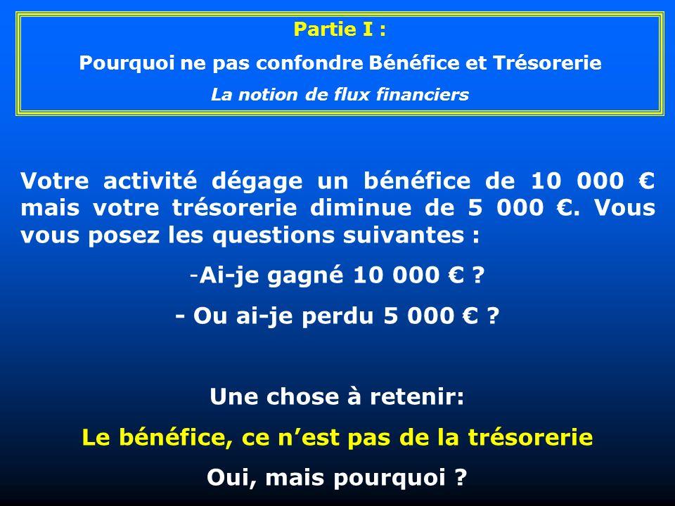 Votre activité dégage un bénéfice de 10 000 mais votre trésorerie diminue de 5 000. Vous vous posez les questions suivantes : -Ai-je gagné 10 000 ? -