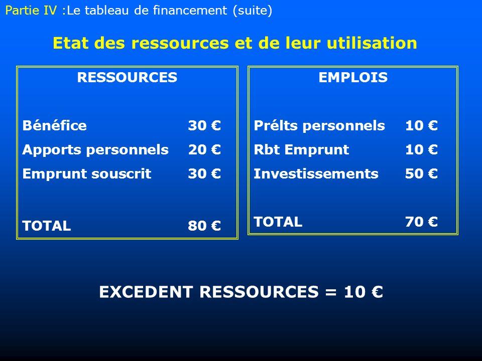 Etat des ressources et de leur utilisation EMPLOIS Prélts personnels 10 Rbt Emprunt 10 Investissements50 TOTAL70 RESSOURCES Bénéfice30 Apports personn