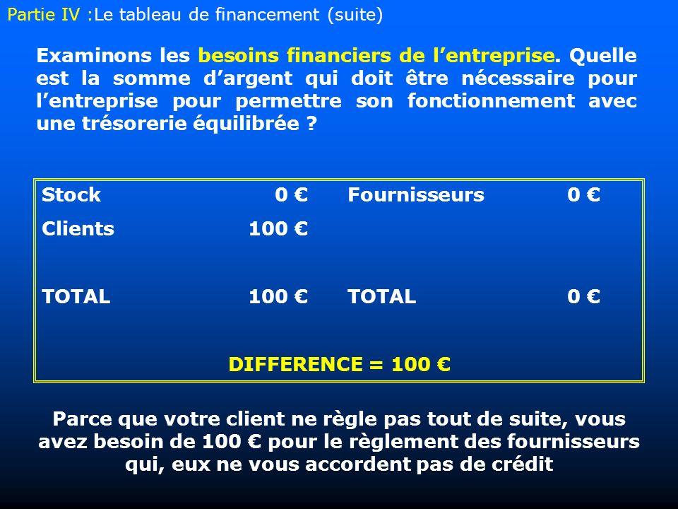Stock0 Fournisseurs0 Clients 100 TOTAL100 TOTAL0 DIFFERENCE = 100 Parce que votre client ne règle pas tout de suite, vous avez besoin de 100 pour le règlement des fournisseurs qui, eux ne vous accordent pas de crédit Examinons les besoins financiers de lentreprise.