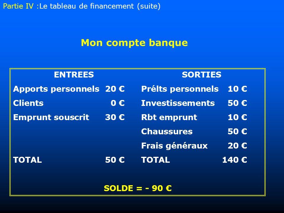 Mon compte banque ENTREESSORTIES Apports personnels20 Prélts personnels10 Clients 0 Investissements50 Emprunt souscrit30 Rbt emprunt10 Chaussures50 Fr