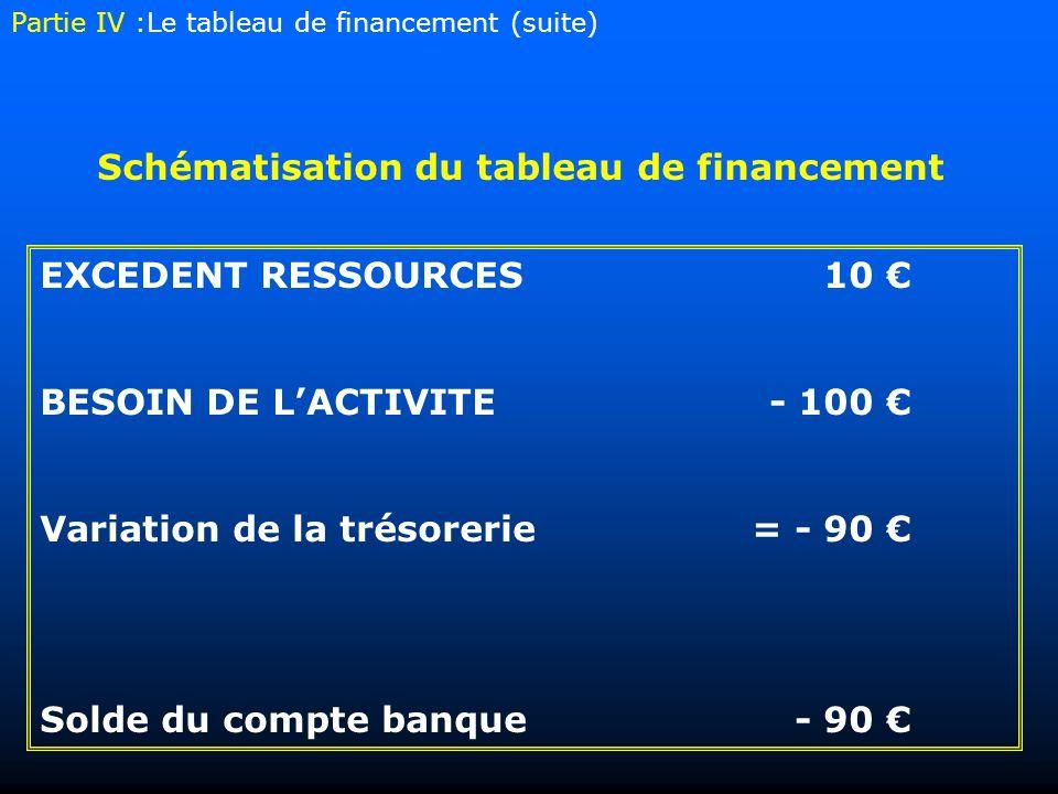 EXCEDENT RESSOURCES10 BESOIN DE LACTIVITE- 100 Variation de la trésorerie= - 90 Solde du compte banque- 90 Schématisation du tableau de financement Partie IV :Le tableau de financement (suite)