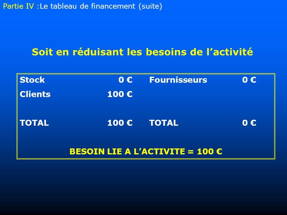 Stock0 Fournisseurs0 Clients 100 TOTAL100 TOTAL0 BESOIN LIE A LACTIVITE = 100 Soit en réduisant les besoins de lactivité Partie IV :Le tableau de financement (suite)