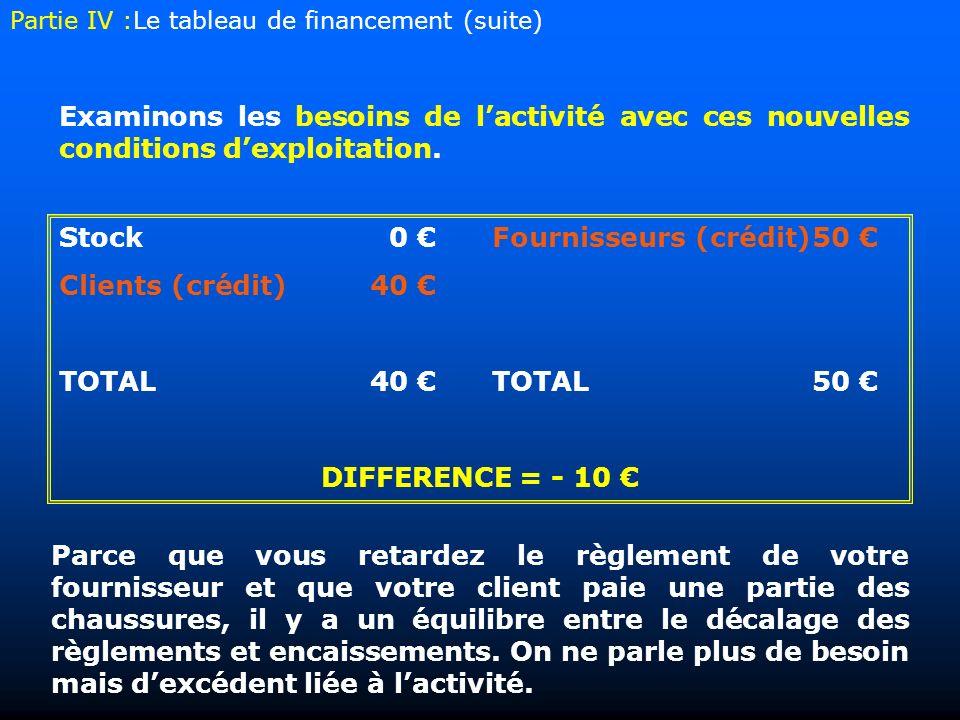 Stock0 Fournisseurs (crédit)50 Clients (crédit) 40 TOTAL40 TOTAL50 DIFFERENCE = - 10 Parce que vous retardez le règlement de votre fournisseur et que