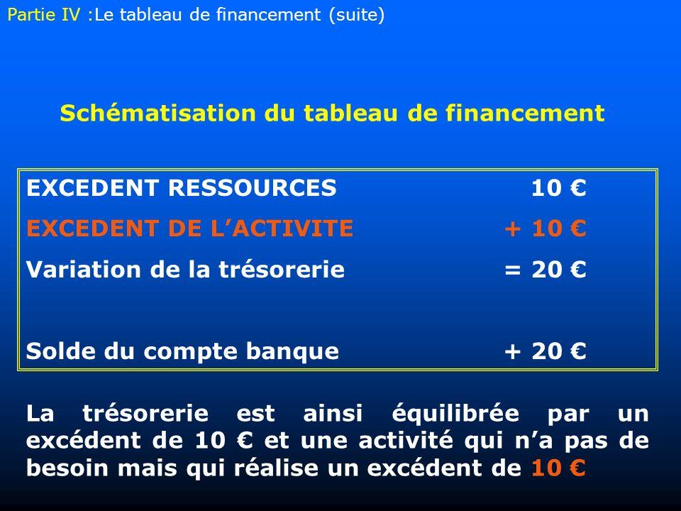 EXCEDENT RESSOURCES10 EXCEDENT DE LACTIVITE+ 10 Variation de la trésorerie= 20 Solde du compte banque+ 20 Schématisation du tableau de financement La