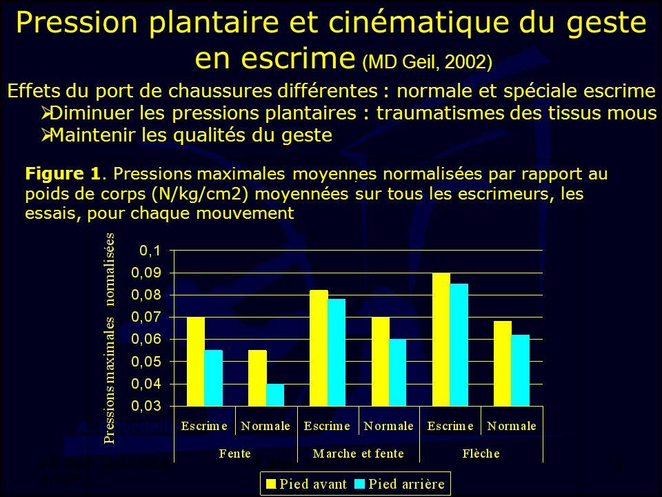 J-F. Stein, LMAP, DSS, INSEP 10 Pression plantaire et cinématique du geste en escrime (MD Geil, 2002) Effets du port de chaussures différentes : norma