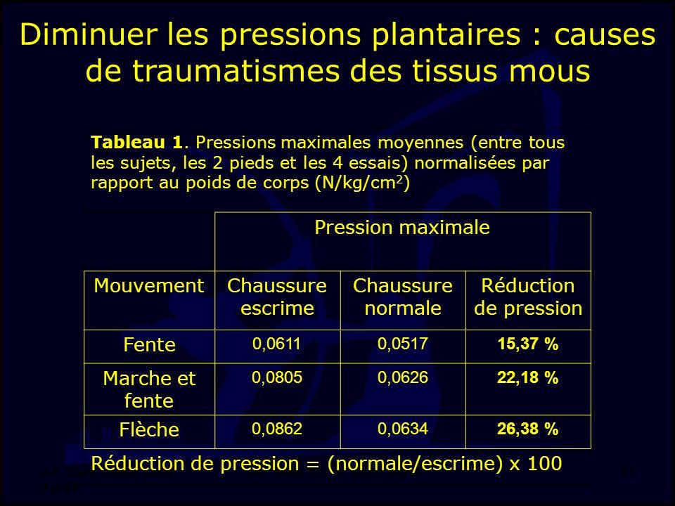J-F. Stein, LMAP, DSS, INSEP 11 Tableau 1. Pressions maximales moyennes (entre tous les sujets, les 2 pieds et les 4 essais) normalisées par rapport a