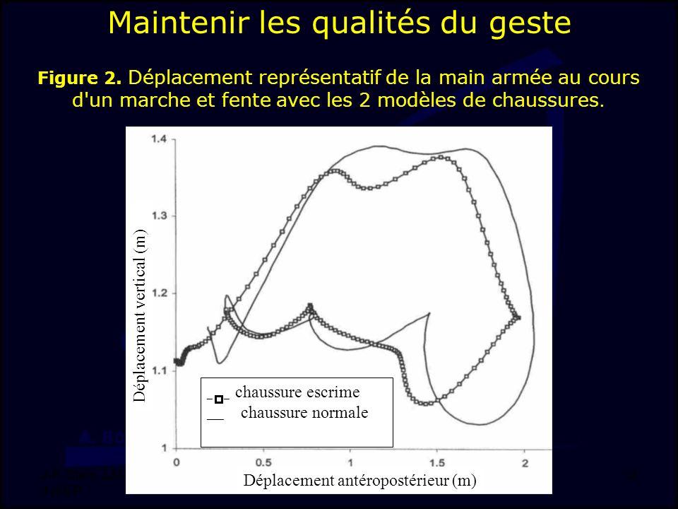 J-F. Stein, LMAP, DSS, INSEP 12 Déplacement vertical (m) _ _ chaussure escrime ___ chaussure normale Déplacement antéropostérieur (m) Figure 2. Déplac