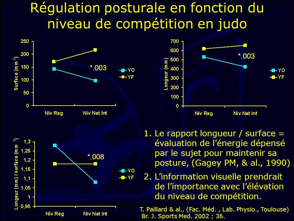 J-F. Stein, LMAP, DSS, INSEP 14 Régulation posturale en fonction du niveau de compétition en judo *.003 *.008 T. Paillard & al., (Fac. Méd., Lab. Phys