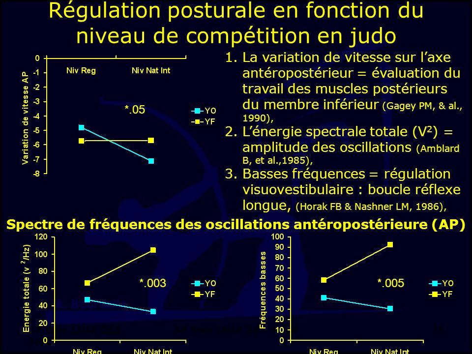 J-F. Stein, LMAP, DSS, INSEP 15 Régulation posturale en fonction du niveau de compétition en judo *.003*.005 *.05 Spectre de fréquences des oscillatio