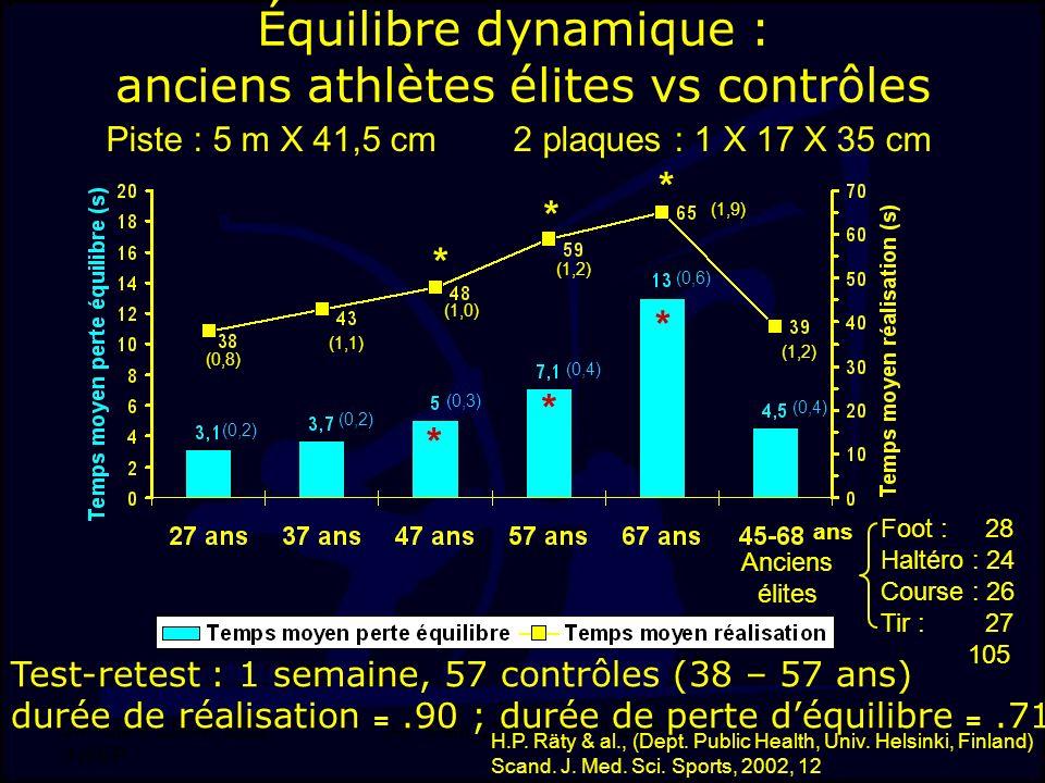 J-F. Stein, LMAP, DSS, INSEP 17 Équilibre dynamique : anciens athlètes élites vs contrôles Piste : 5 m X 41,5 cm 2 plaques : 1 X 17 X 35 cm Test-retes