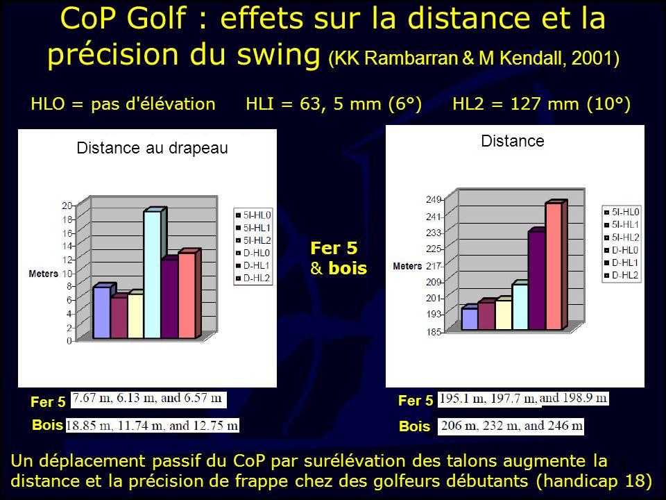 J-F. Stein, LMAP, DSS, INSEP 5 HLO = pas d'élévation HLI = 63, 5 mm (6°) HL2 = 127 mm (10°) CoP Golf : effets sur la distance et la précision du swing