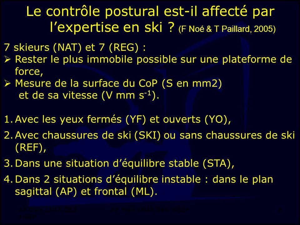 J-F. Stein, LMAP, DSS, INSEP 6 Le contrôle postural est-il affecté par lexpertise en ski ? (F Noé & T Paillard, 2005) 7 skieurs (NAT) et 7 (REG) : Res