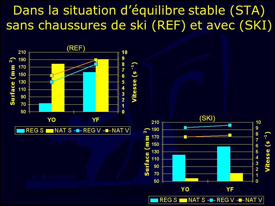 J-F. Stein, LMAP, DSS, INSEP 7 Dans la situation déquilibre stable (STA) sans chaussures de ski (REF) et avec (SKI) (REF) (SKI)