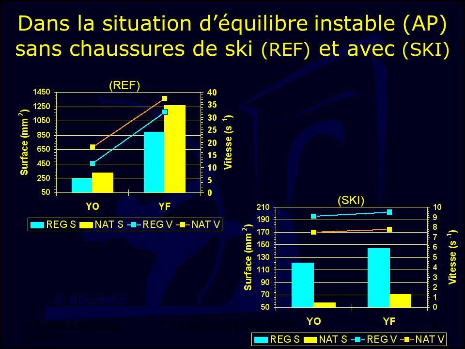 J-F. Stein, LMAP, DSS, INSEP 8 Dans la situation déquilibre instable (AP) sans chaussures de ski (REF) et avec (SKI) (REF) (SKI)