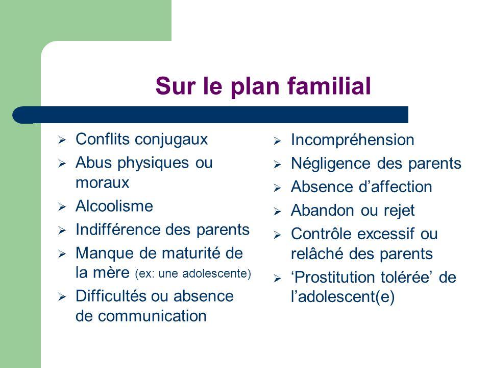 Sur le plan familial Conflits conjugaux Abus physiques ou moraux Alcoolisme Indifférence des parents Manque de maturité de la mère (ex: une adolescent