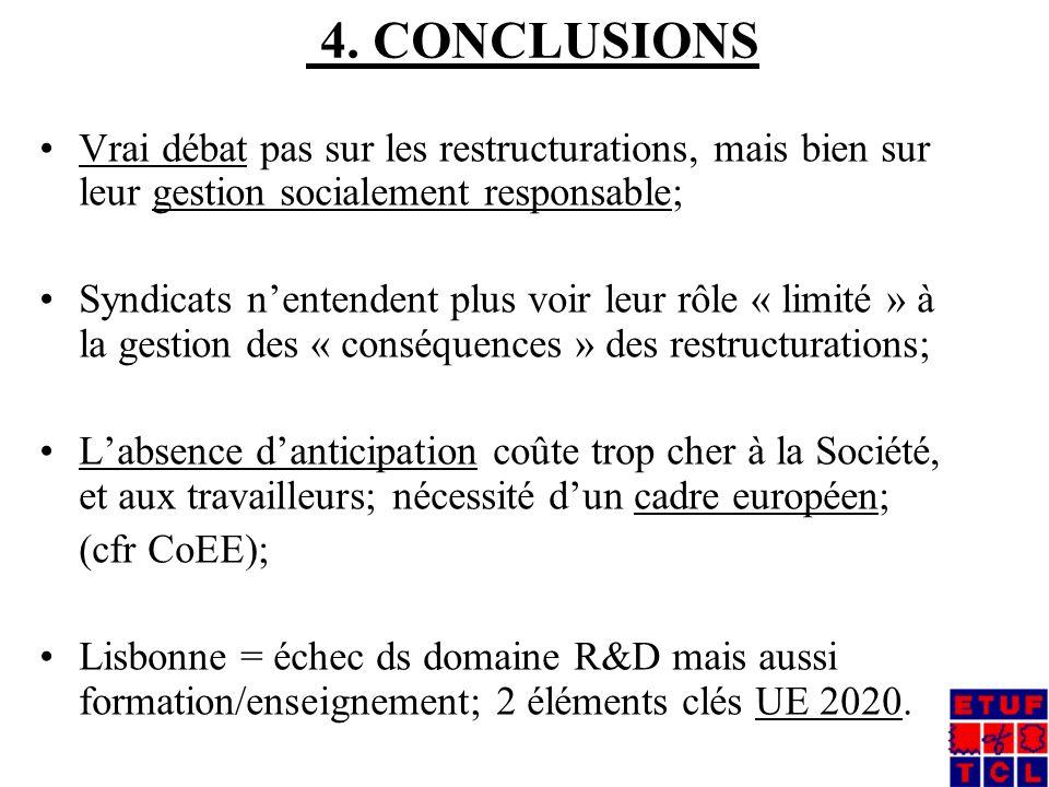 4. CONCLUSIONS Vrai débat pas sur les restructurations, mais bien sur leur gestion socialement responsable; Syndicats nentendent plus voir leur rôle «