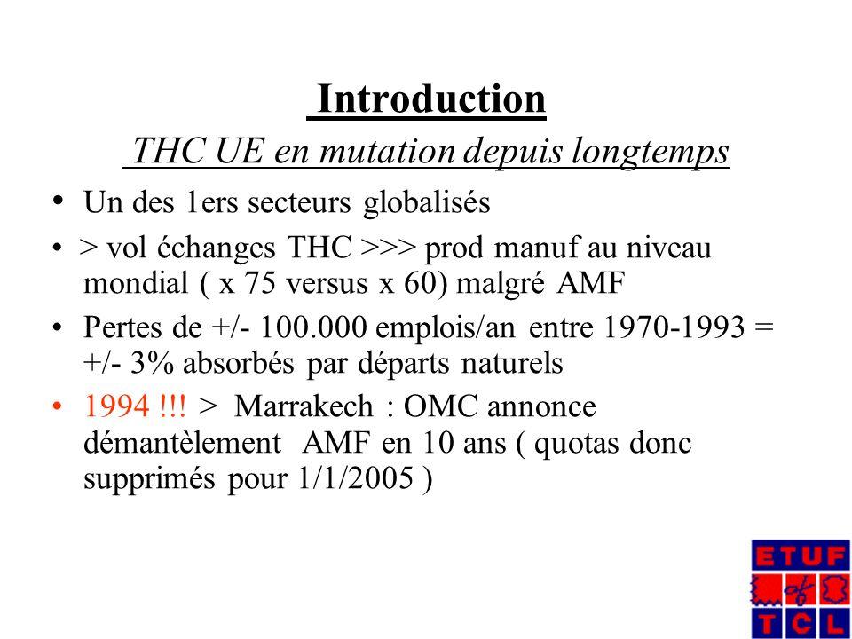 Introduction THC UE en mutation depuis longtemps Un des 1ers secteurs globalisés > vol échanges THC >>> prod manuf au niveau mondial ( x 75 versus x 60) malgré AMF Pertes de +/- 100.000 emplois/an entre 1970-1993 = +/- 3% absorbés par départs naturels 1994 !!.