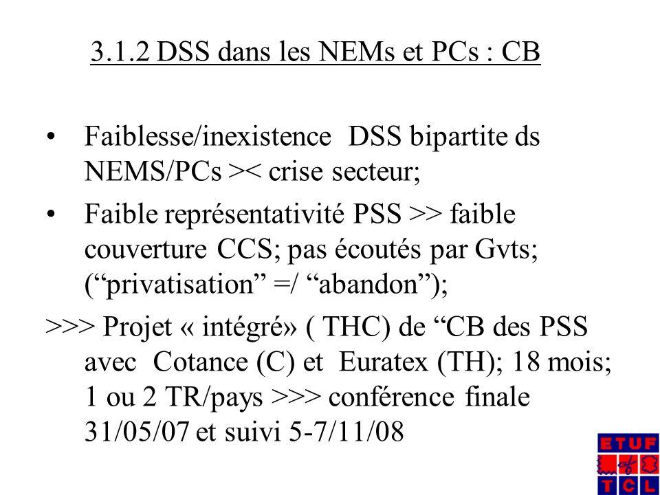 3.1.2 DSS dans les NEMs et PCs : CB Faiblesse/inexistence DSS bipartite ds NEMS/PCs >< crise secteur; Faible représentativité PSS >> faible couverture CCS; pas écoutés par Gvts; (privatisation =/ abandon); >>> Projet « intégré» ( THC) de CB des PSS avec Cotance (C) et Euratex (TH); 18 mois; 1 ou 2 TR/pays >>> conférence finale 31/05/07 et suivi 5-7/11/08